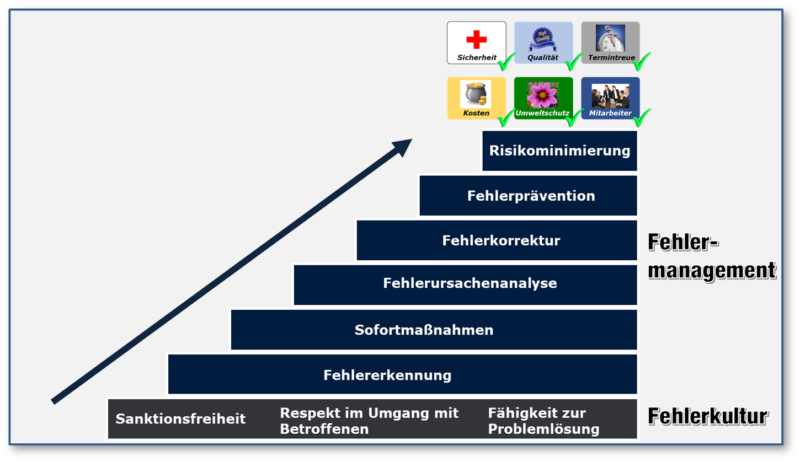 Fehlerkultur_Fehlermanagement