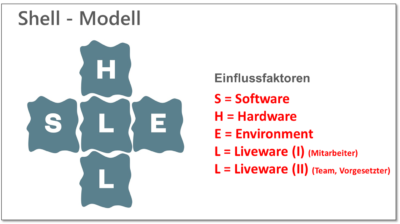 SHELL-Modell