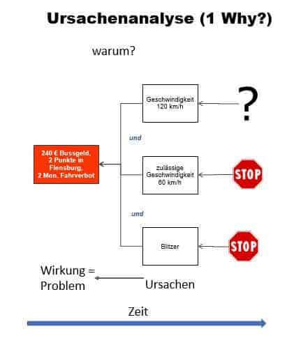 Problemlösung-Ursachenanalyse-1Why