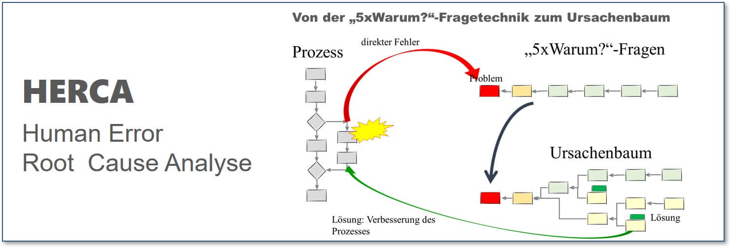 Null-Fehler-Management-Human-Error-Root-Cause-Analyse-HERCA