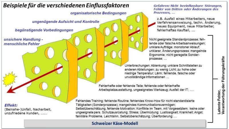 Null-Fehler-Management-Schweizer-Käse-Modell