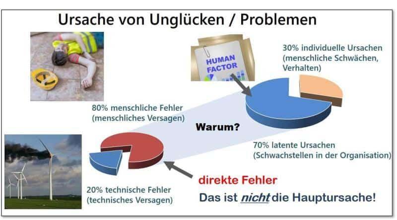 Null-Fehler-Management-Ursache-von-Problemen